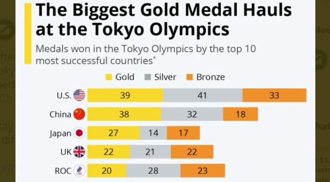 Infographic: Final Tokyo Olympics Medal Count
