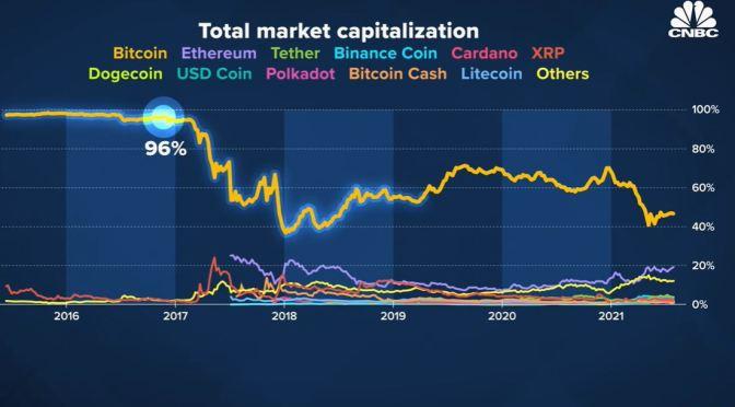 Crypto Markets: Altcoins Eat Away At Bitcoin Share