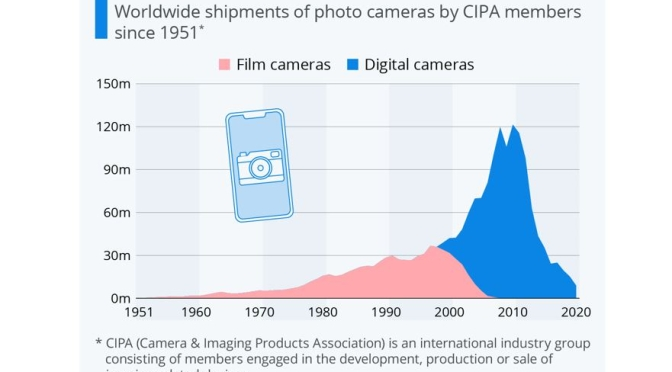 Infographic: 40 Years Of Camera Sales Growth Ended By Smartphones
