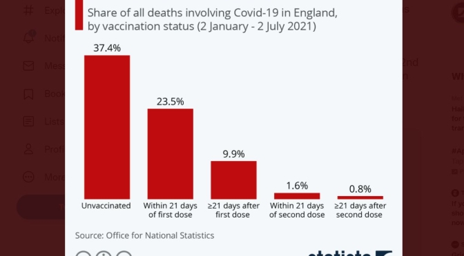 Infographic: Vaccination Effect On Covid-19 Deaths