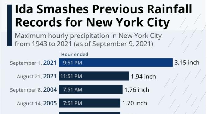 Infographic: Hurricane Ida's NYC Rainfall Record