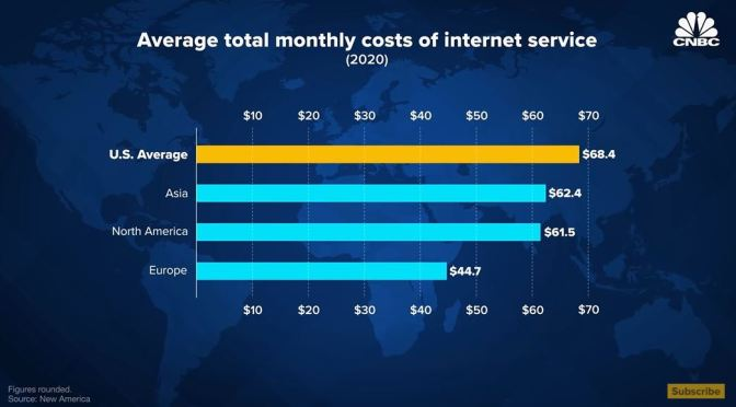 Analysis: Slow & Costly Internet Access In The U.S.