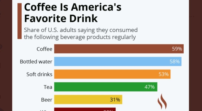 Infographic: America's Top Drinks & Beverages