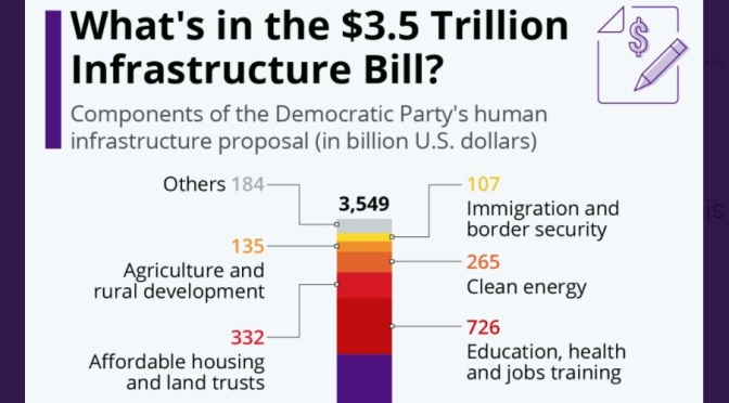 Infographics: The $3.5T Infrastructure Bill